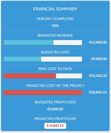 Project Profitability Panel